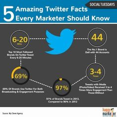 23-Twitter Facts Every Business Should Know About