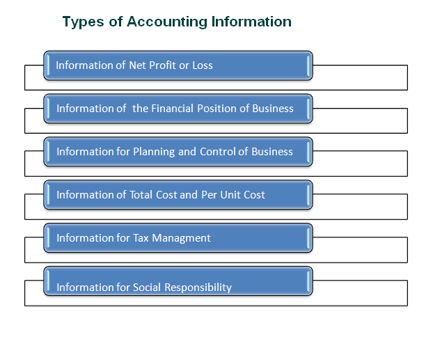 23-What are The Different Types of Accounting