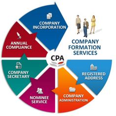 23-Find Online Company Registration Services with Incorporation and Formation