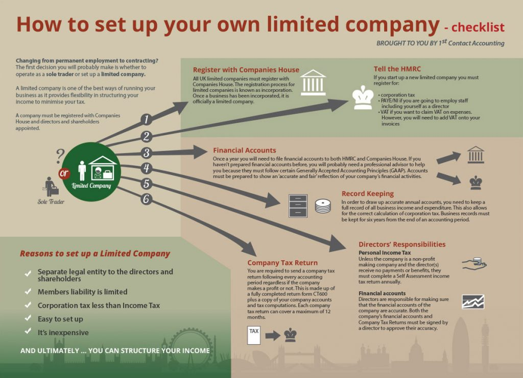 23-How to Set up a Company